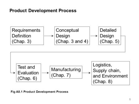 1 Product Development Process Requirements Definition (Chap. 3) Conceptual Design (Chap. 3 and 4) Detailed Design (Chap. 5) Manufacturing (Chap. 7) Logistics,