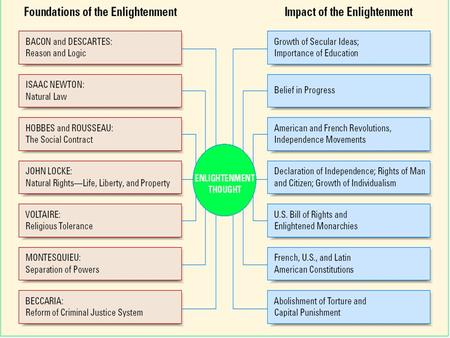Enlightenment and Revolution The Enlightenment Medieval scholars had a geocentric view of the universe. Exploration and new discoveries challenge old.