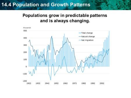 14.4 Population and Growth Patterns Populations grow in predictable patterns and is always changing.