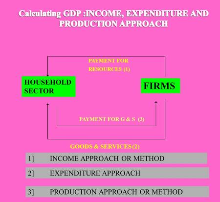 HOUSEHOLD SECTOR FIRMS PAYMENT FOR RESOURCES (1) GOODS & SERVICES (2) PAYMENT FOR G & S (3) 1]INCOME APPROACH OR METHOD 3]PRODUCTION APPROACH OR METHOD.