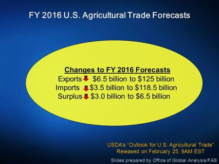 FY 2016 U.S. Agricultural Trade Forecasts Changes to FY 2016 Forecasts Exports $6.5 billion to $125 billion Imports $3.5 billion to $118.5 billion Surplus.
