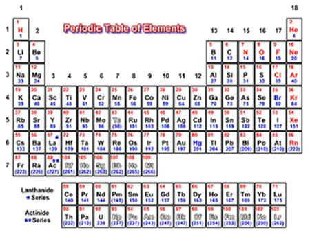 Development of Periodic Table Law of Triads Law of Octaves Elements could be classified into groups of three, or triads. Trends in physical properties.