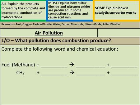 Keywords – Fuel, Oxygen, Carbon Dioxide, Water, Carbon Monoxide, Nitrous Oxide, Sulfur Dioxide Complete the following word and chemical equation: Fuel.