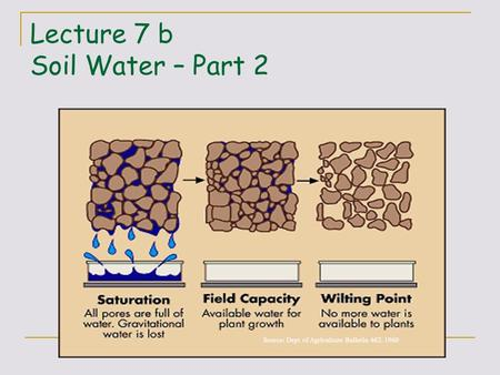 Lecture 7 b Soil Water – Part 2 Source: Dept of Agriculture Bulletin 462, 1960.