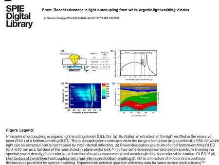 Date of download: 6/23/2016 Copyright © 2016 SPIE. All rights reserved. Principles of outcoupling in organic light-emitting diodes (OLEDs). (a) Illustration.