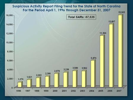 Suspicious Activity Report Filing Trend for the State of North Carolina For the Period April 1, 1996 through December 31, 2007 Total SARs: 67,535.