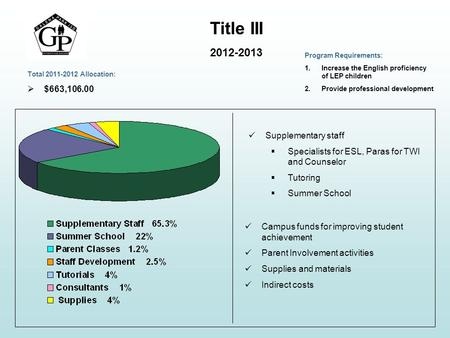 Title III 2012-2013 Supplementary staff  Specialists for ESL, Paras for TWI and Counselor  Tutoring  Summer School Campus funds for improving student.