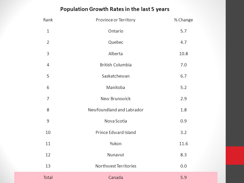 You may have noticed that some provinces have had significant increases in population over the last 5 years.