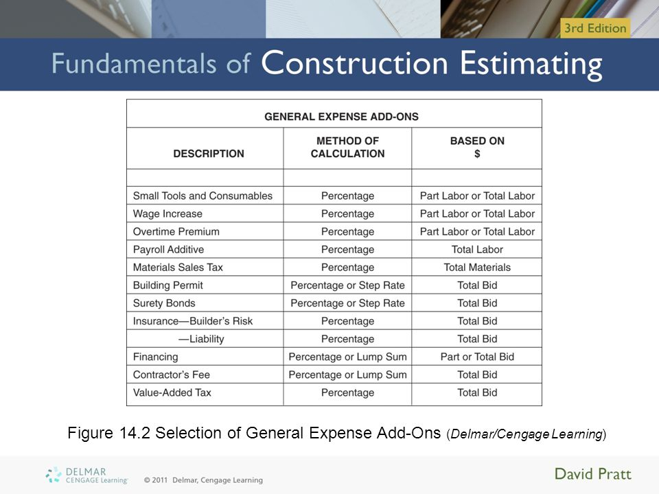 Project Schedule Realistic schedule of project work –Necessary at the time estimate Duration of project determines cost –Prepared based on: Anticipated crew productivities Approximate methods for subcontracted work (e.g., bar-charts)