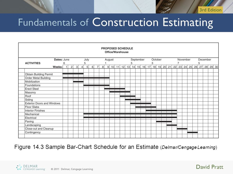 Site Personnel Cost of site personnel –Proportional to project duration –Determined by: Multiplying monthly payroll cost personnel by the number of months they are required –Site personnel needs of a project Can vary enormously