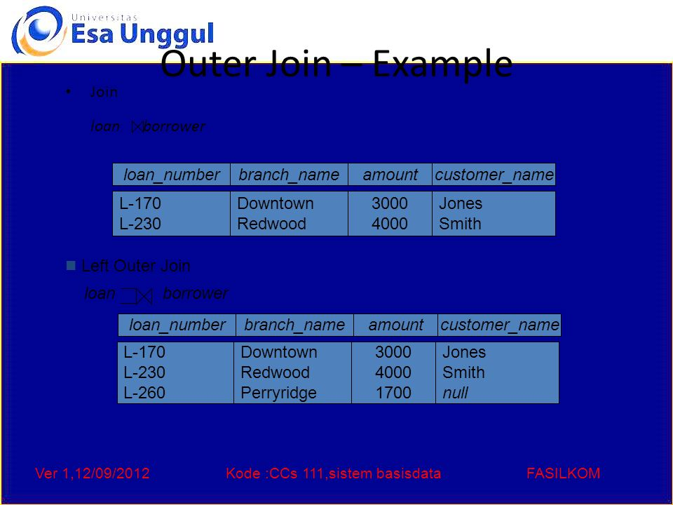 Ver 1,12/09/2012Kode :CCs 111,sistem basisdataFASILKOM Outer Join – Example loan_numberamount L-170 L-230 L-155 3000 4000 null customer_name Jones Smith Hayes branch_name Downtown Redwood null loan_numberamount L-170 L-230 L-260 L-155 3000 4000 1700 null customer_name Jones Smith null Hayes branch_name Downtown Redwood Perryridge null Full Outer Join loan borrower Right Outer Join loan borrower Question: can outerjoins be expressed using basic relational algebra operations