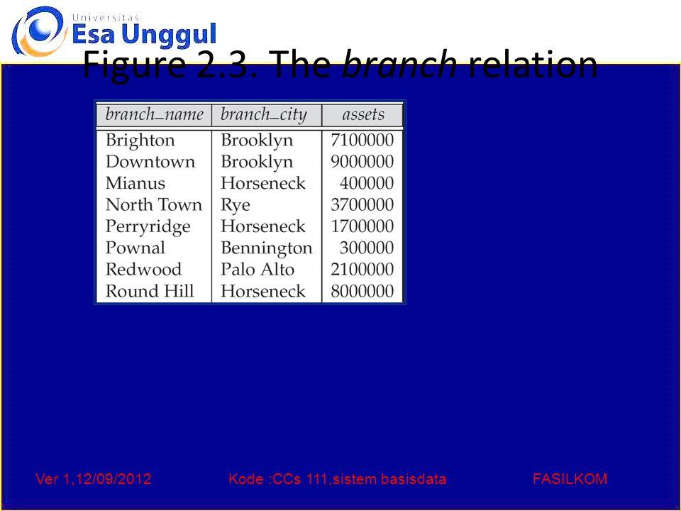 Ver 1,12/09/2012Kode :CCs 111,sistem basisdataFASILKOM Figure 2.6: The loan relation