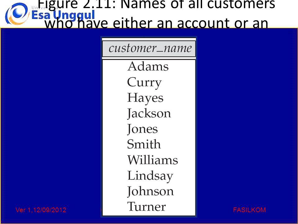Ver 1,12/09/2012Kode :CCs 111,sistem basisdataFASILKOM Figure 2.12: Customers with an account but no loan