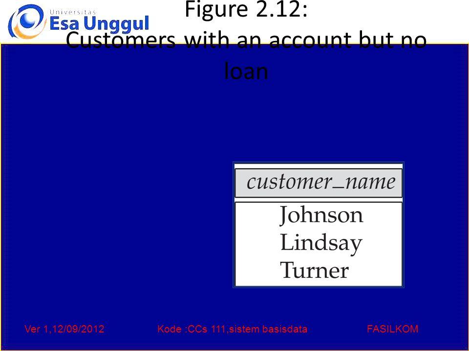 Ver 1,12/09/2012Kode :CCs 111,sistem basisdataFASILKOM Figure 2.13: Result of borrower  X  loan