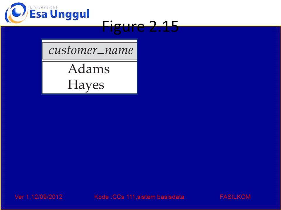 Ver 1,12/09/2012Kode :CCs 111,sistem basisdataFASILKOM Figure 2.16