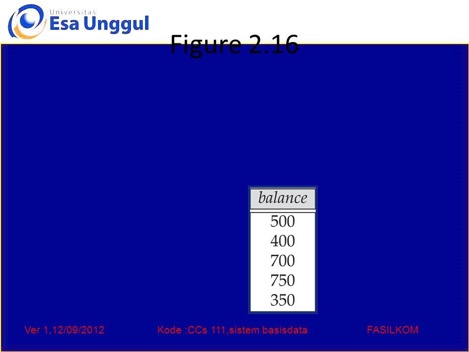 Ver 1,12/09/2012Kode :CCs 111,sistem basisdataFASILKOM Figure 2.17 Largest account balance in the bank