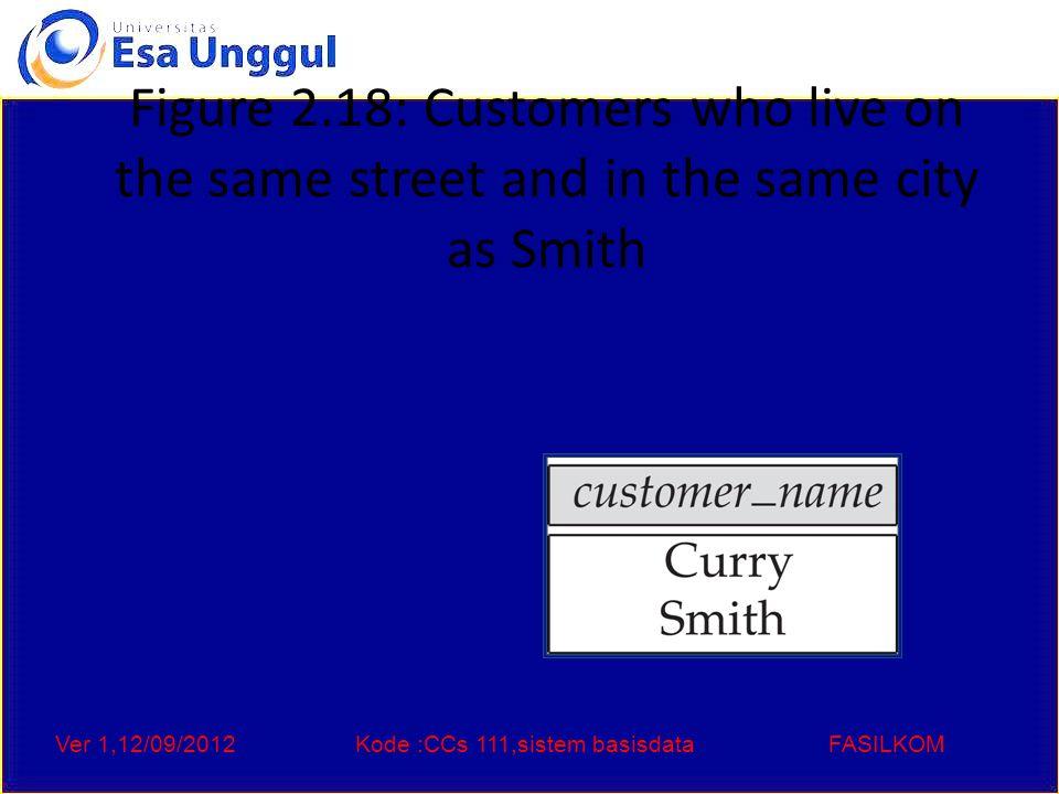 Ver 1,12/09/2012Kode :CCs 111,sistem basisdataFASILKOM Figure 2.19: Customers with both an account and a loan at the bank