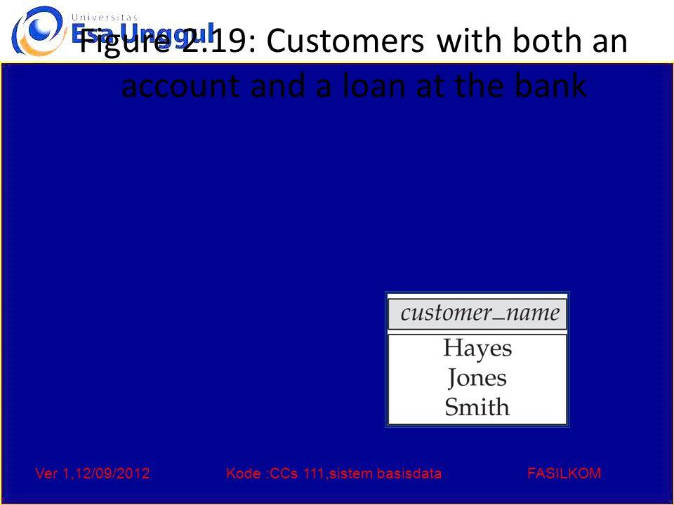 Ver 1,12/09/2012Kode :CCs 111,sistem basisdataFASILKOM Figure 2.20