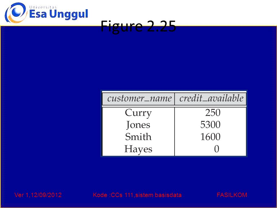 Ver 1,12/09/2012Kode :CCs 111,sistem basisdataFASILKOM Figure 2.26: The pt_works relation