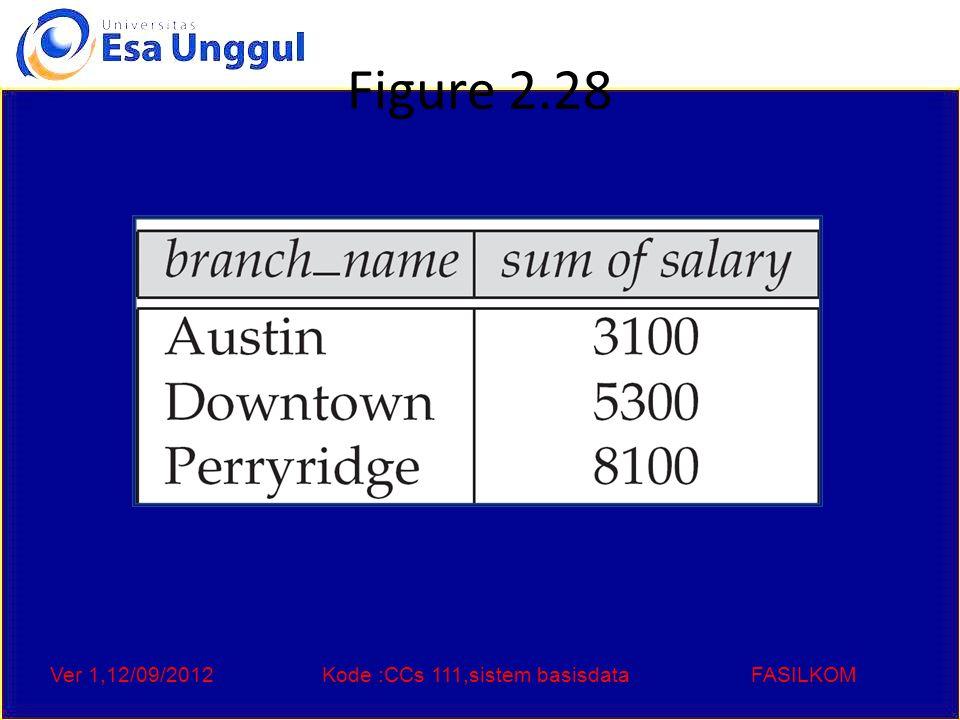 Ver 1,12/09/2012Kode :CCs 111,sistem basisdataFASILKOM Figure 2.29