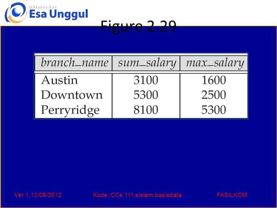 Ver 1,12/09/2012Kode :CCs 111,sistem basisdataFASILKOM Figure 2.30 The employee and ft_works relations