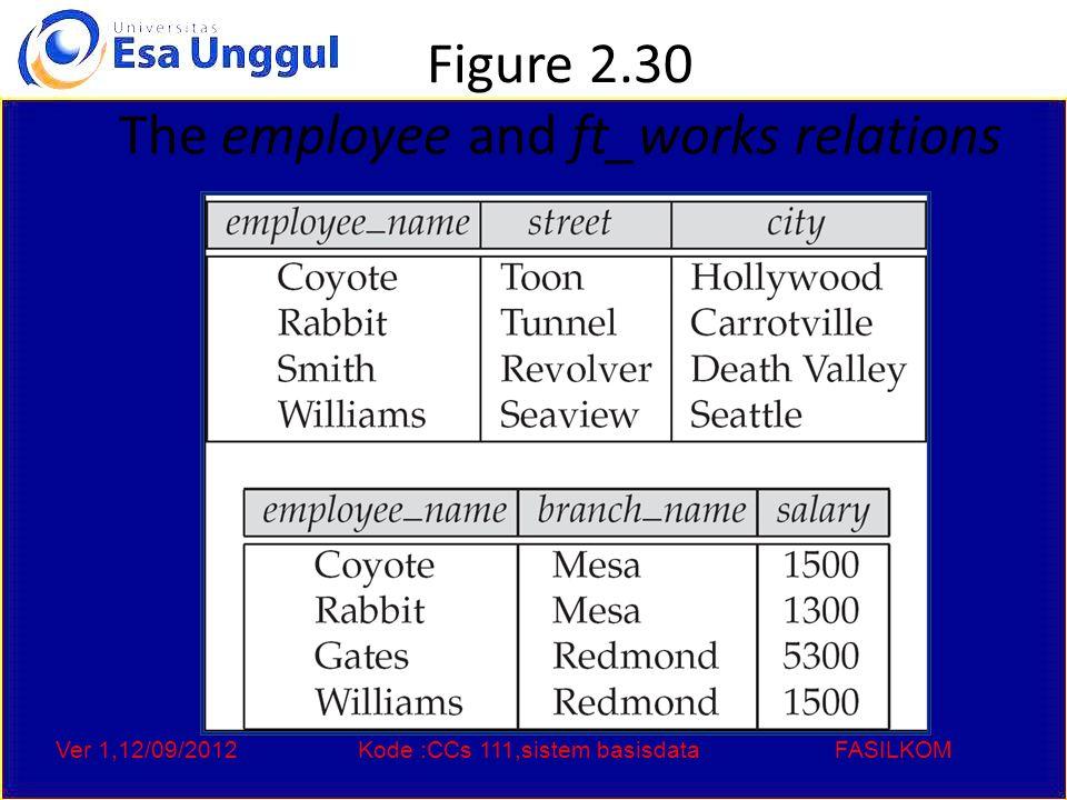 Ver 1,12/09/2012Kode :CCs 111,sistem basisdataFASILKOM Figure 2.31