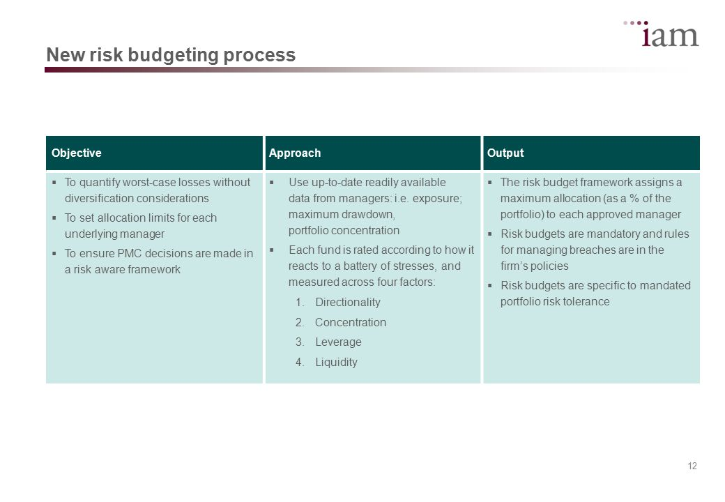 13 Risk budgets Manager 1.Credit Fund 2. Event Driven Fund 3.