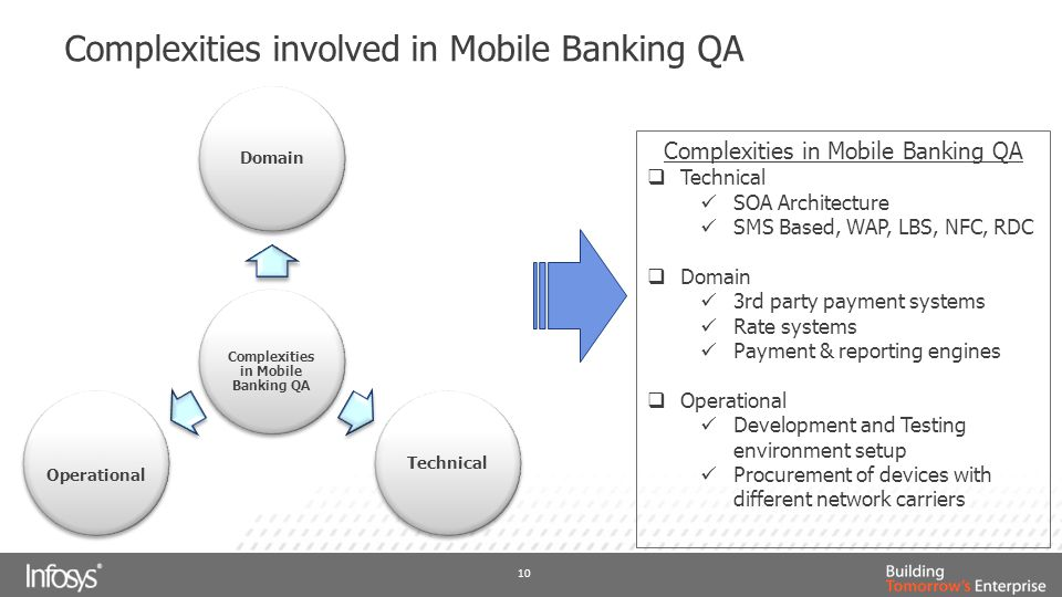 Challenges involved in Mobile Banking QA 11 Challenges in Mobile Banking QA  Screen Size – Smallest Size(128 * 128) Largest Size(1024 * 768)  Operating Systems – Android, IoS, Windows Mobile, RIM BB  User Interface – Touch/Keypad, Track pad/Trackball  Browsers – Android, Safari, RIM BB, IE  Geography- Different carriers  Network Access and Performance – Wi-Fi, 2G, 3G  Frequent upgrades- OS versions, App versions  Skills- Immature mobile Skill Market  Alliance Change – Nokia alliance with Windows.