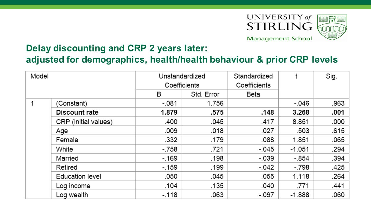 Delay discounting and CRP 2 years later: adjusted for demographics, health/health behaviour, personality & cognition & prior CRP levels