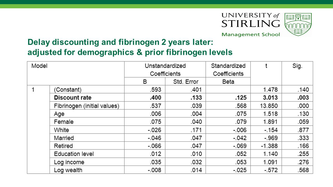 Delay discounting and fibrinogen 2 years later*: adjusted for demographics, health/health behaviour & prior fibrinogen levels * Decrease in coefficient attributable to a combination of smoking and BMI
