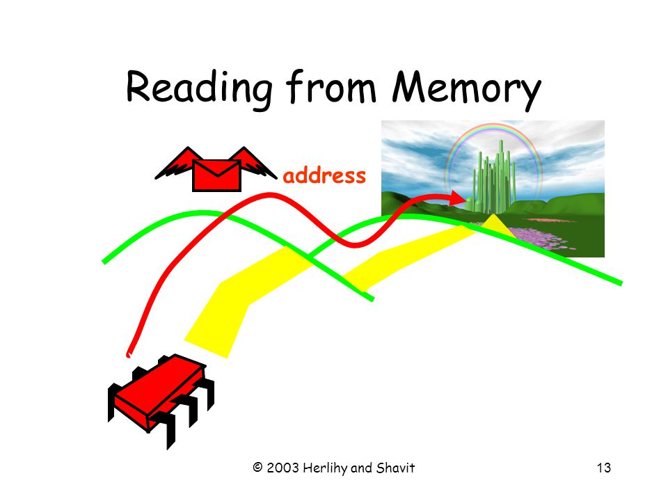 © 2003 Herlihy and Shavit14 Reading from Memory zzz…
