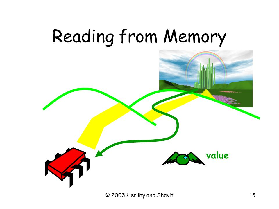 © 2003 Herlihy and Shavit16 Writing to Memory address, value