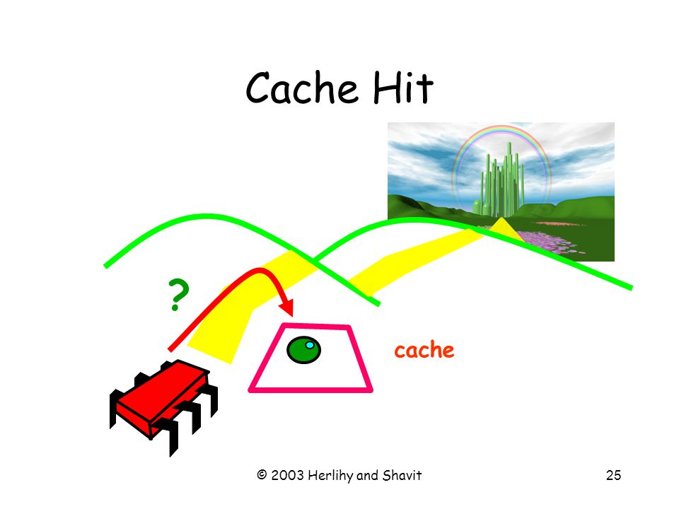 © 2003 Herlihy and Shavit26 Cache Hit cache Yes!