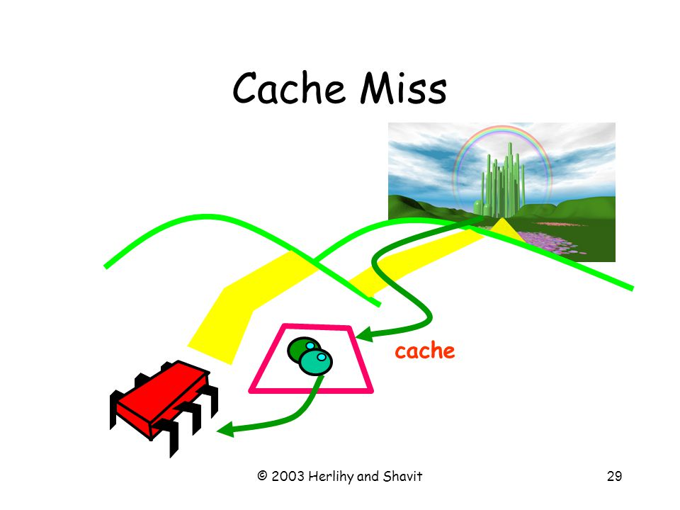 © 2003 Herlihy and Shavit30 Local Spinning With caches, spinning becomes practical First time –Load flag bit into cache As long as it doesn't change –Hit in cache (no interconnect used) When it changes –One-time cost –See cache coherence below