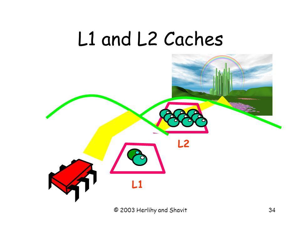 © 2003 Herlihy and Shavit35 L1 and L2 Caches L1 L2 Small & fast 1 or 2 cycles ~16 byte line