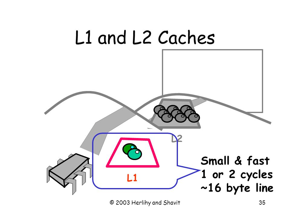 © 2003 Herlihy and Shavit36 L1 and L2 Caches L1 L2 Larger and slower 10s of cycles ~1K line size