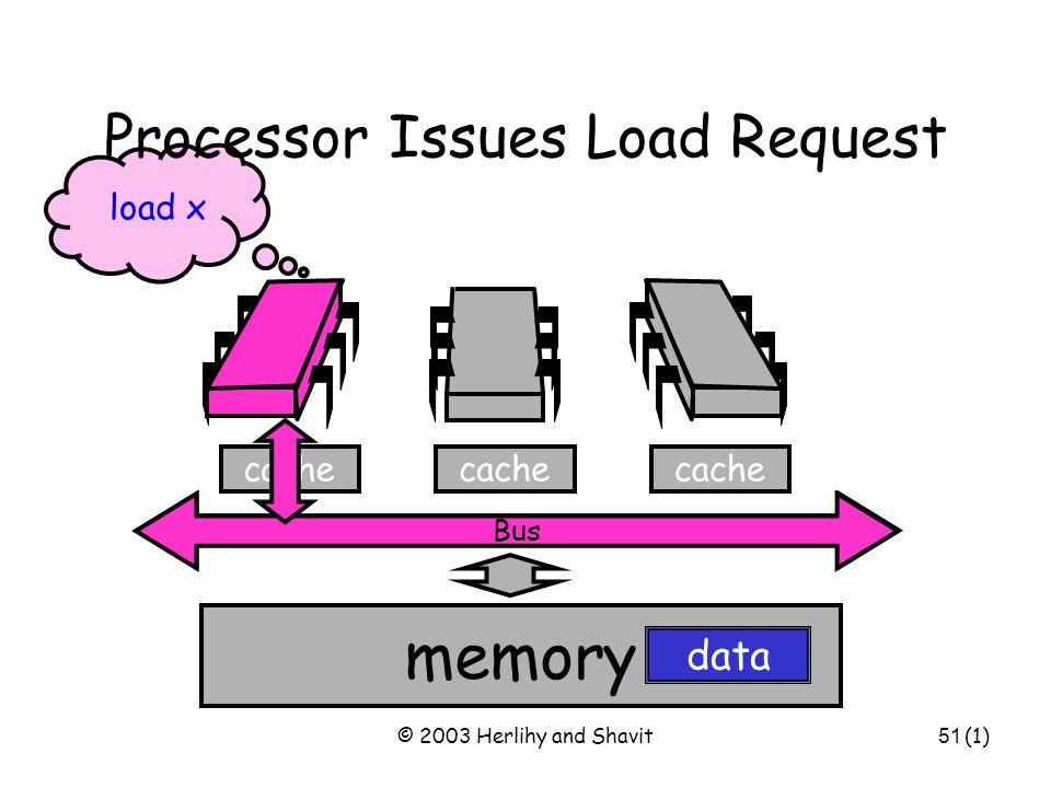 © 2003 Herlihy and Shavit52 cache Bus Memory Responds Bus memory cache data Got it! data (3) E