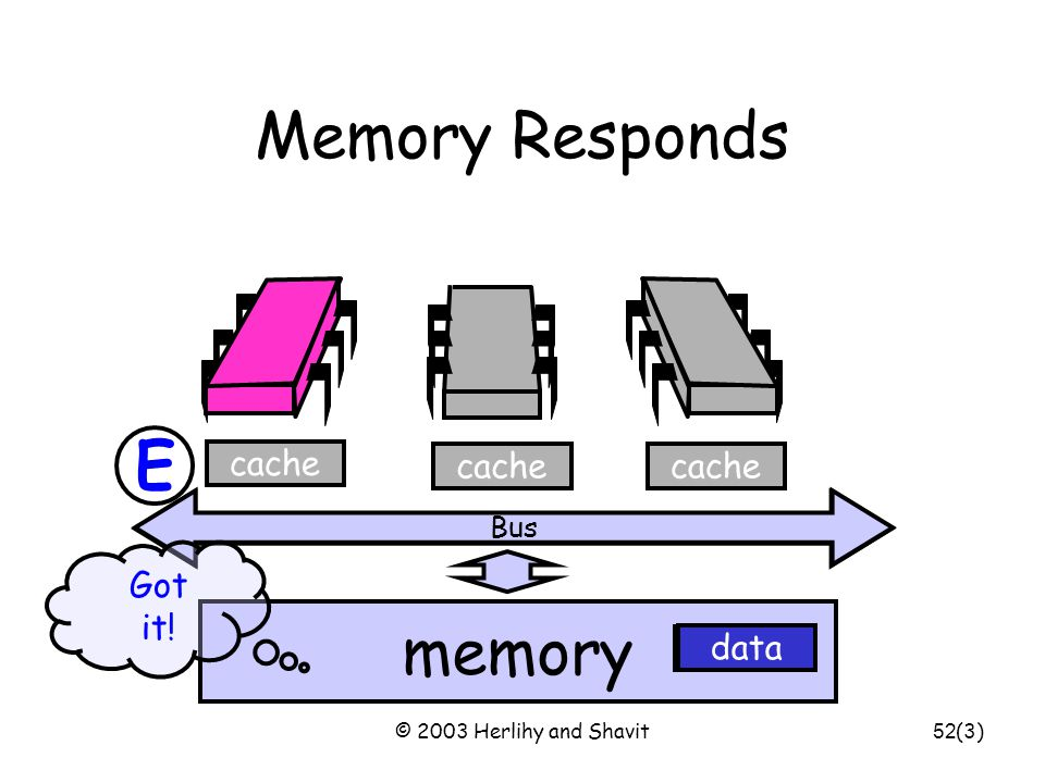 © 2003 Herlihy and Shavit53 Bus Processor Issues Load Request Bus memory cache data Load x (2) E