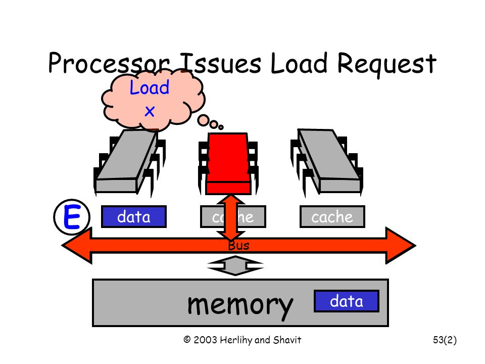 © 2003 Herlihy and Shavit54 Bus Other Processor Responds memory cache data Got it data Bus (2) E S S