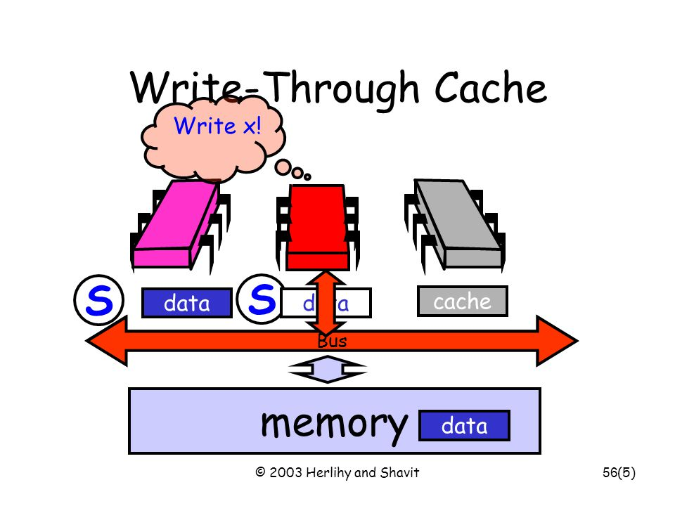© 2003 Herlihy and Shavit57 Write-Through Caches Immediately broadcast changes Good –Memory, caches always agree –More read hits, maybe Bad –Bus traffic on all writes –Most writes to unshared data –For example, loop indexes … (1)