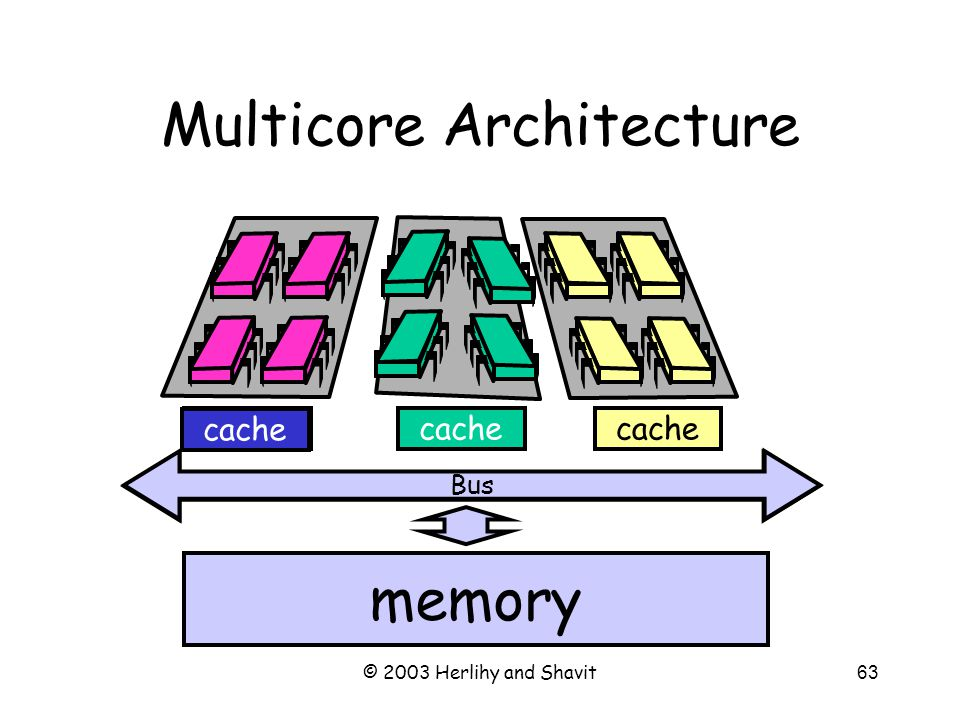 © 2003 Herlihy and Shavit64 Multicore Private L1 caches Shared L2 caches Communication between same-chip processors now very fast Different-chip processors still not so fast