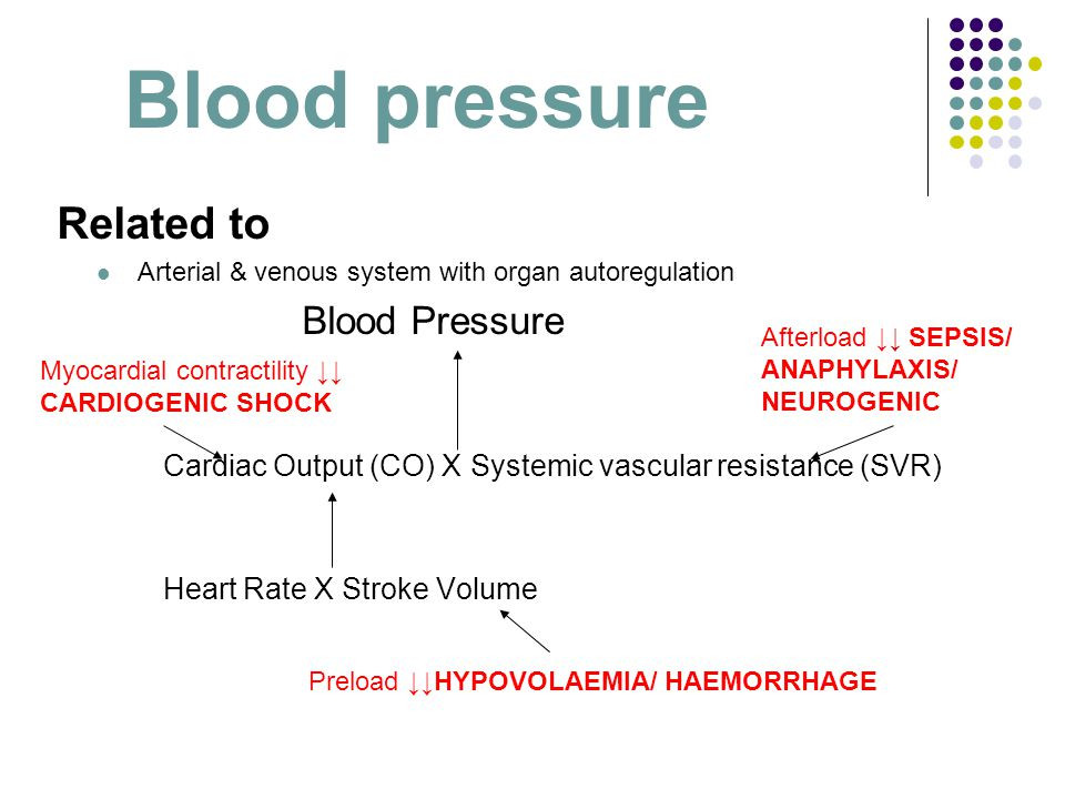 Blood pressure THEREFORE Blood Pressure depends on  Circulating blood volume  ↓ in hypovalaemia/ haemorrhage  Pump function  ↓ in cardiogenic shock  Systemic vascular resistance  ↓ in sepsis  ↓ in anaphylaxis