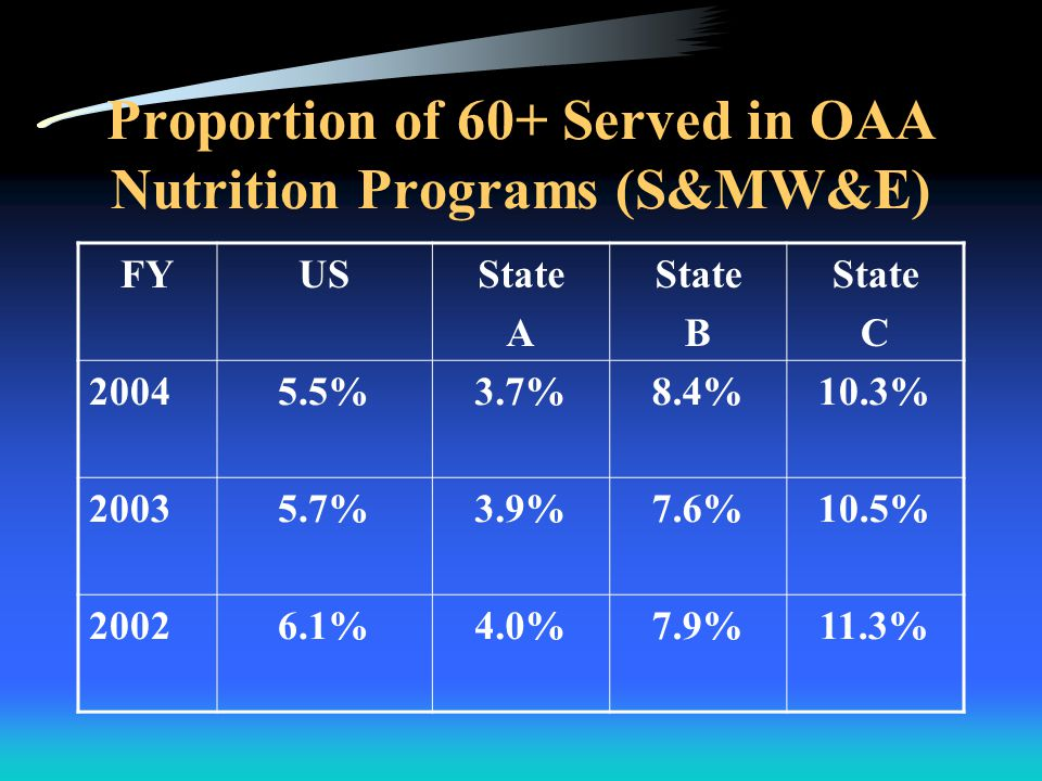 Proportion of Congregate and Home Delivered Participants Served (%) In OAA Nutrition Programs [E&MW(similar proportion of older adults)] FYUS Cong State A State B US HD State A State B 20046552.570.23547.529.8 20036653.971.53446.128.5 20026652.767.63447.332.4