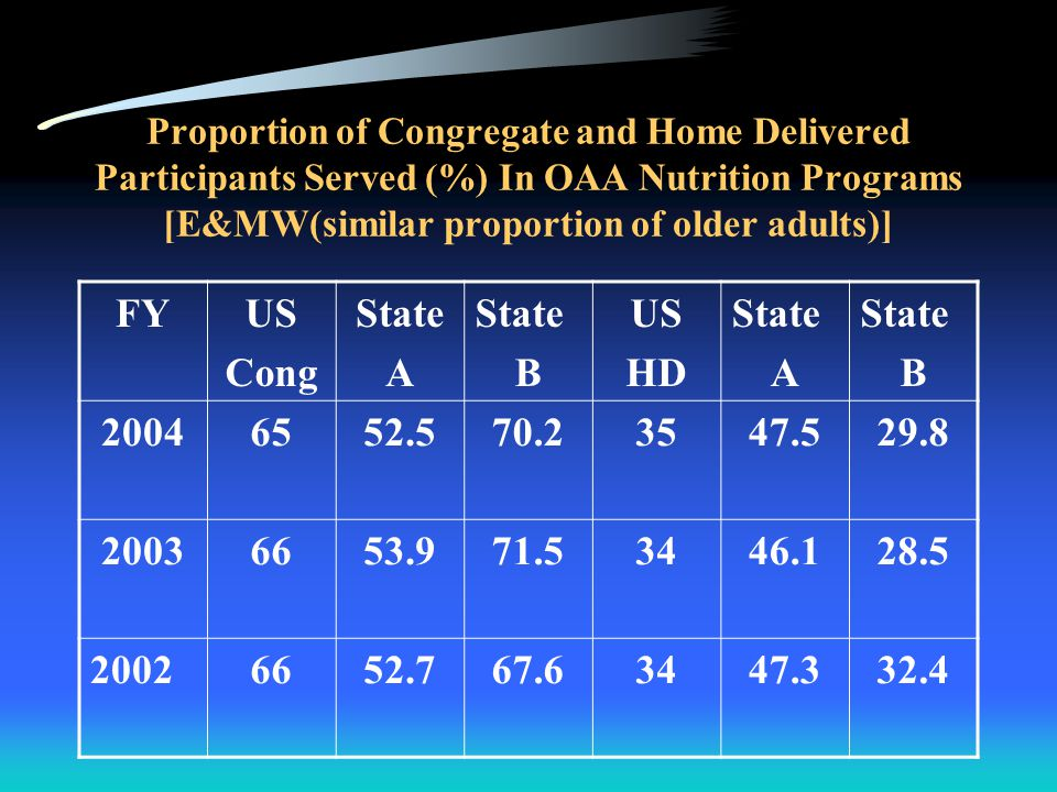 Proportion of Congregate and Home Delivered Meals Served (%) In OAA Nutrition Programs [E&MW(similar proportion of older adults)] FYUS Cong State A State B US HD State A State B 200442.535.658.857.564.441.2 20034335.660.65764.439.4 20024337.859.55762.240.5