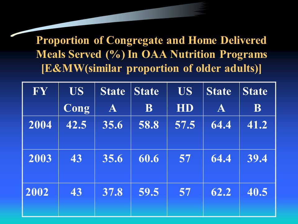 Proportion of Congregate and Home Delivered Total Expenditures from OAA Funds (%) [W&W (geographic area)] FYUS Cong State A State B US HD State A State B 2004411756301854 2003451758321851 2002441755311852