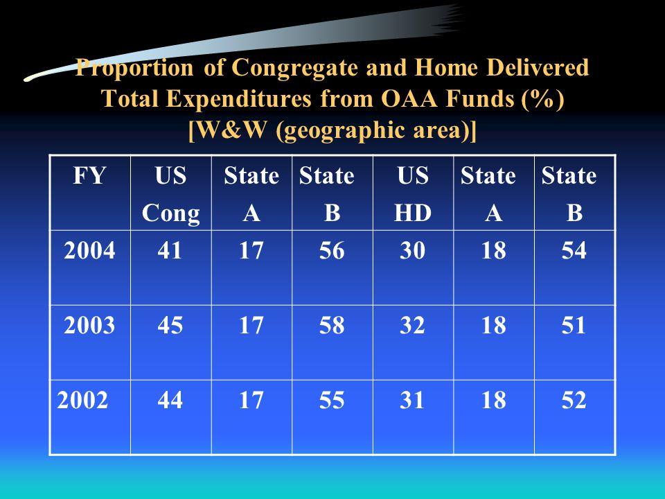 Proportion of Congregate and Home Delivered Total Expenditures from Program Income (%) [W,E&S (large)] FYUS Cong State A State B State C US HD State A State B State C 200420.517.08.515.017.115.311.85.5 200319.017.710.015.217.015.711.86.4 200219.418.49.115.217.316.412.17.5