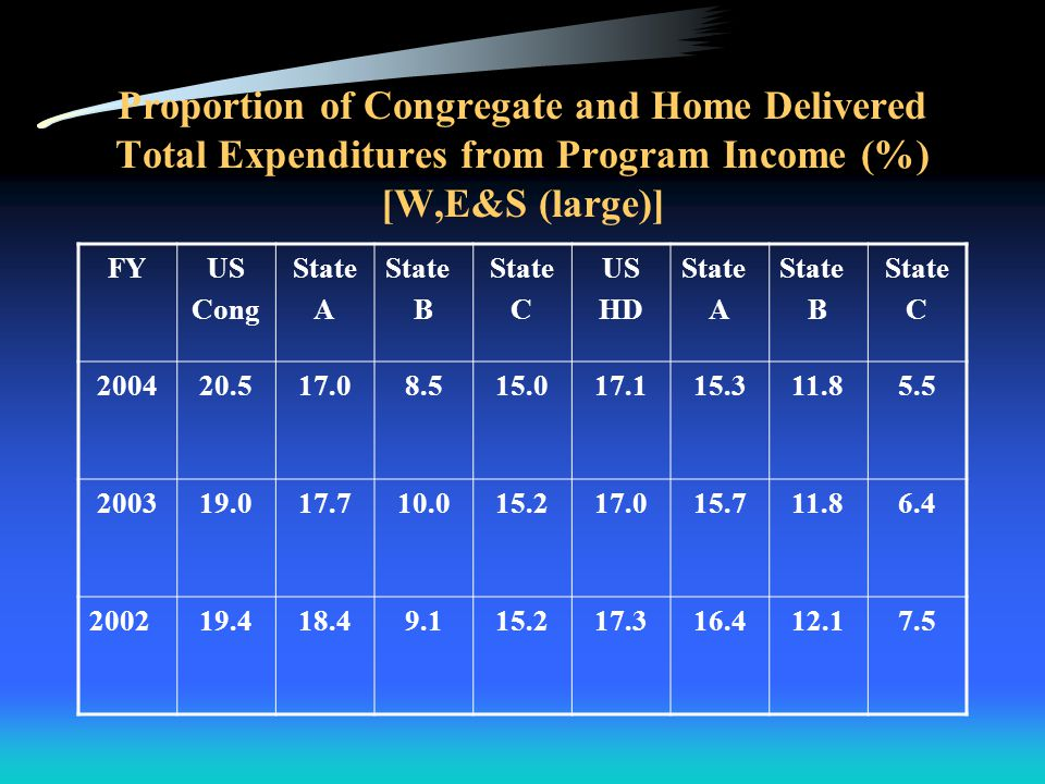 Comparison of Gross Cost of Meals [E,E (adjacent states) &S] FYUS Cong State A State B State C US HD State A State B State C 2004$5.81$9.59$9.17$3.76$4.68$8.05$5.32$4.06 2003$5.87$9.12$9.22$3.91$4.63$7.77$5.07$4.01 2002$5.46$8.83$8.04$4.82$4.41$6.68$4.73$.4.38