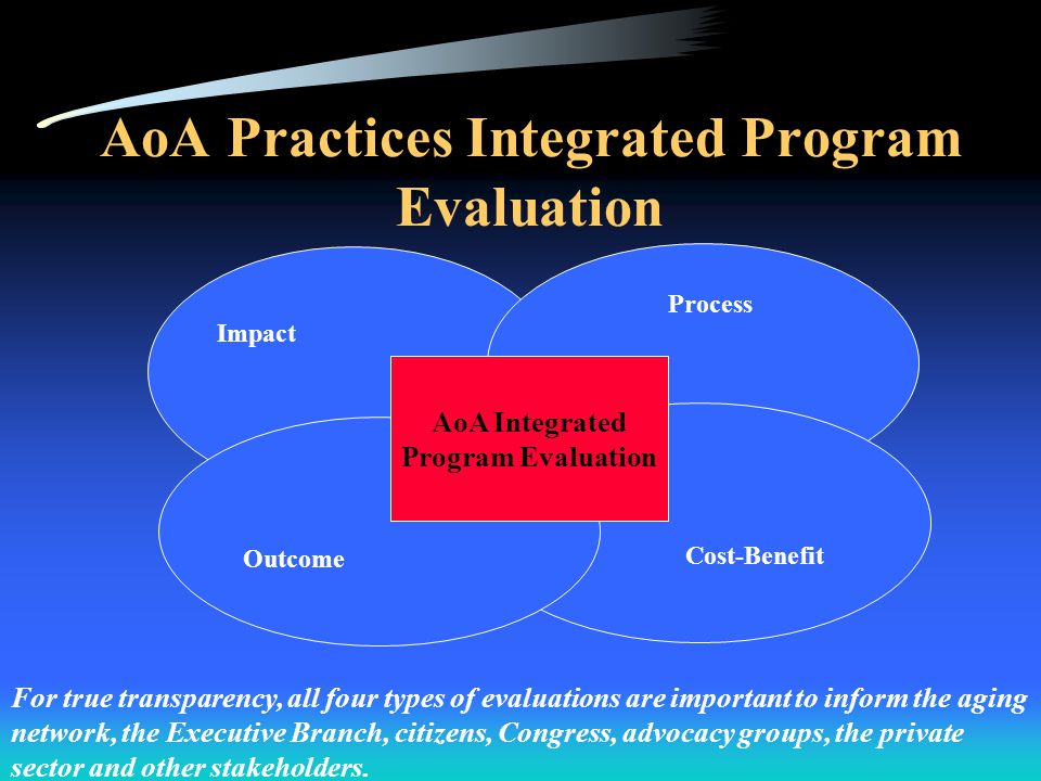GPRA Passed by Congress, 1993 Requires federal agencies and programs to document results Requires federal agencies and programs to improve performance based on results Strategic Plan http://www.aoa.gov/about/strategic/strategic.asp Annual Performance Plans that accompany the budget justification http:// www.aoa.gov/about/legbudg/performance/legbudg _performance.asp