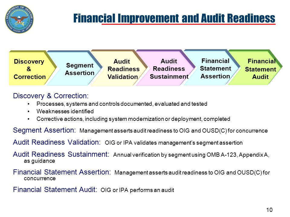 This Is How We Measure Progress USACE Audit DISA Audit USMC Audit MERHCF Audit TRICARE Audit Clean opinions on a portion of DoD's assets and liabilities Military Equipment Segment (23% of DoD Assets) Air Force 7% Navy 11% Army 4% End-to-End Segment Improvements Audit Readiness Assertion Policy Process Int.