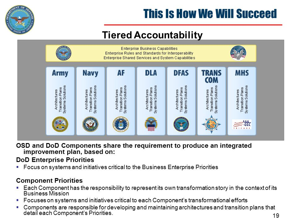 20 Summary The Department's mission and the changing nature of the threats to which it must respond, require it to be nimble, adaptive, flexible, and accountable.